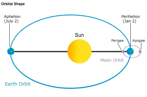 Noaa ocean explorer education multimedia discovery missions the orbital paths of the moon around the earth and the earth around the sun are ccuart Choice Image