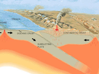 Lesson 4 - Subduction Zones