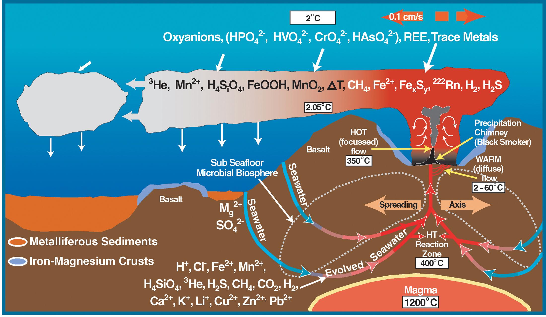 In 1997, Julian... Manganese Nodules Ocean Floor