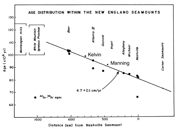 Mountains in the Sea: Age distribution of New England Seamounts