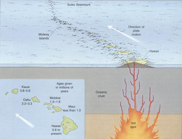 the history of the formation of the hawaiian island chain Microbial and hydrothermal processes, and the history of work at loihi in the hawaiian chain how the hawaiian islands formed from a.