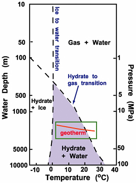 phase diagram showing the water depths (and pressures) and temperatures for  gas hydrate