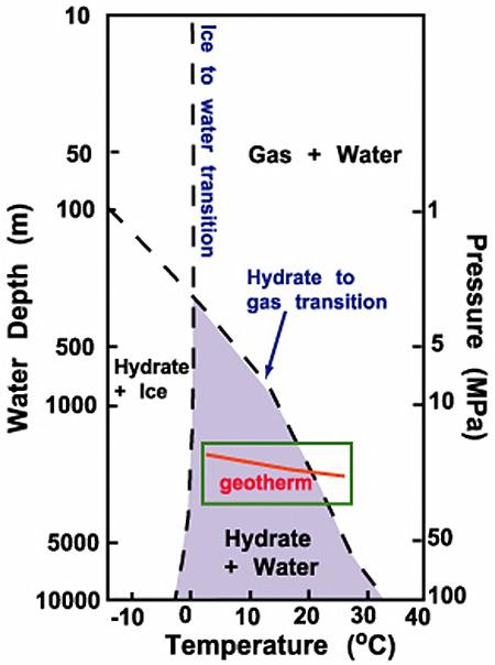 NOAA Ocean Explorer: Windows to the Deep: Phase diagram for gas ...