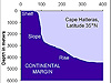 Profile of Continental Margin