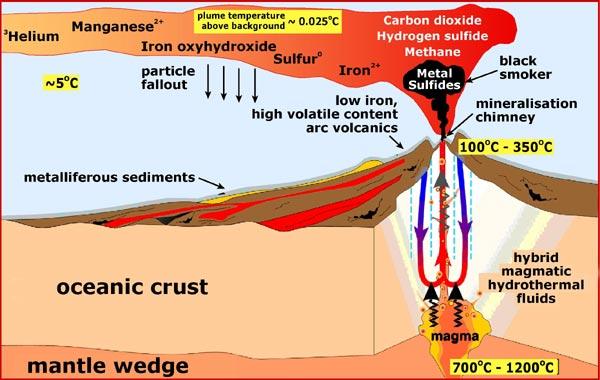 http://oceanexplorer.noaa.gov/explorations/06fire/background/chemistry/media/arcvolcano_600.jpg