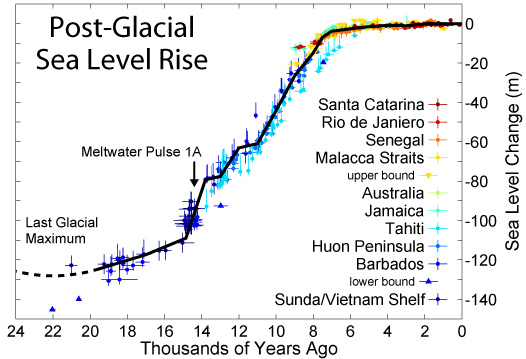 Sea level rise since the last glacial episode