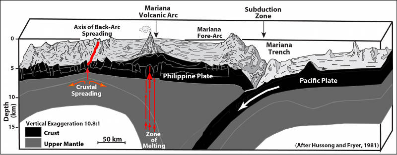 Geologic cross-section showing the Pacific Plate subducting beneath the Philippine Plate at the Mariana Trench.