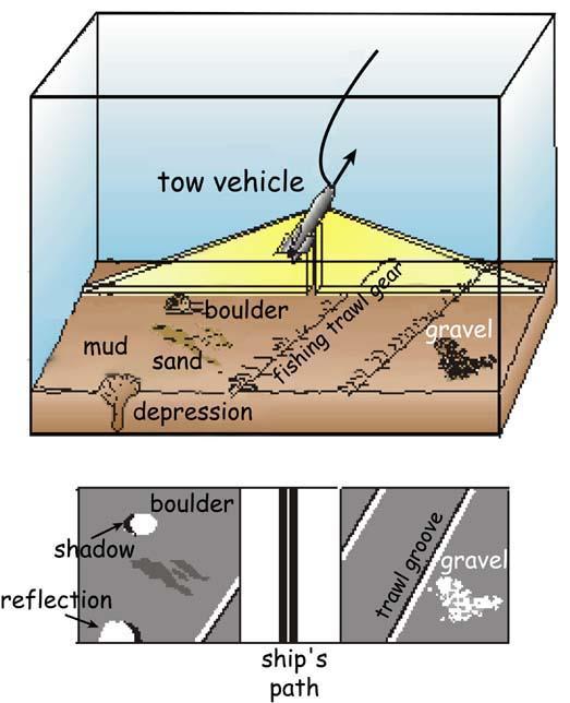 NOAA Ocean Explorer: schematic illustration of sidescan sonar
