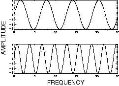 how to work out amplitude of a wave