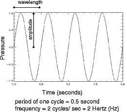 NOAA Ocean Explorer: Sounds in the Sea 2001: diagram of ...