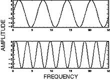 how to find the amplitude of a longitudinal wave