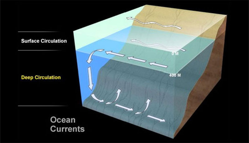 What causes ocean currents?: Ocean Exploration Facts: NOAA