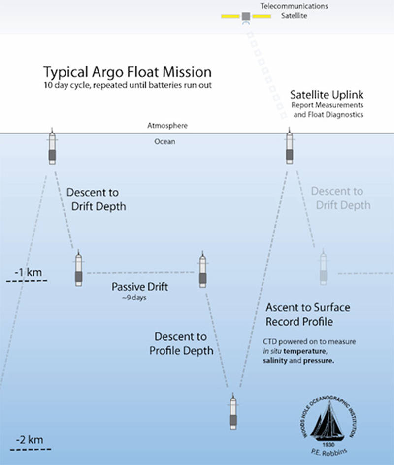 This is a schematic figure of what the float actually does after it is deployed.