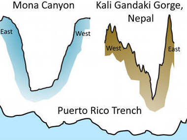 How big is the Puerto Rico Trench? Cross sections, drawn to the same scale, comparing canyons.