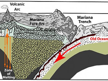 Cross-section of the Mariana subduction zone, showing the relationship between the Trench, Forearc, Volcanic Arc, and Back-Arc.