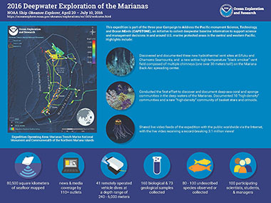 Infographic summarizing accomplishments from the 2016 Deepwater Exploration of the Marianas expedition.