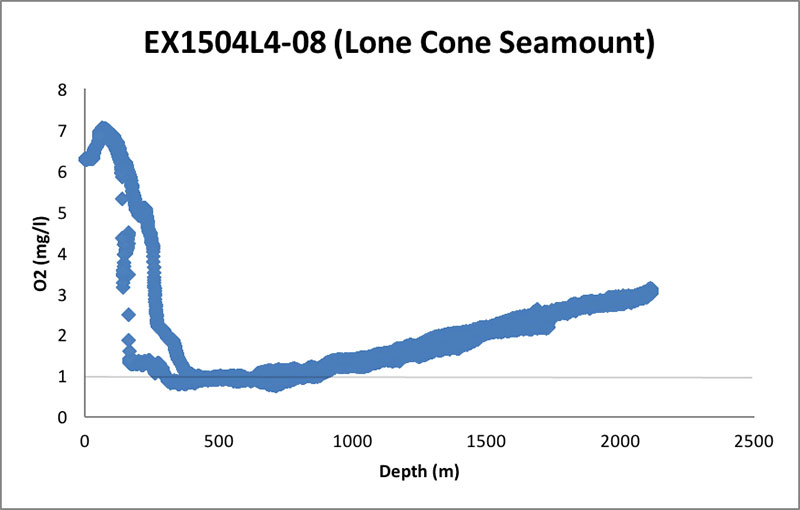 CTD oxygen data from remotely operated vehicle Dive 08 of Leg 4 of the 2015 Hohonu Moana: Exploring Deep Waters off Hawaiʻi expedition on Lone Cone seamount in JAU.