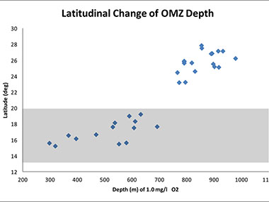 Latitudinal change in the depth at which oxygen levels are at 1.0 mg/l, here considered to be the insular equivalent of the Oxygen Minimum Zone (OMZ).
