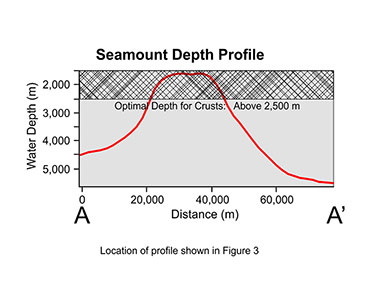Profile of seamount within Johnston Island Exclusive Economic Zone that hosts thick and cobalt-rich crust deposits, all above water depths of 2,500 meters.