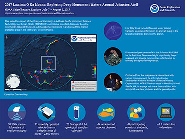 Infographic summarizing accomplishments from the 2017 Laulima O Ka Moana: Exploring Deep Monument Waters Around Johnston Atoll expedition.