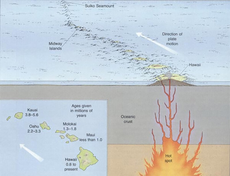The best example of a hotspot producing a line of volcanic islands is the Hawaiian hotspot.
