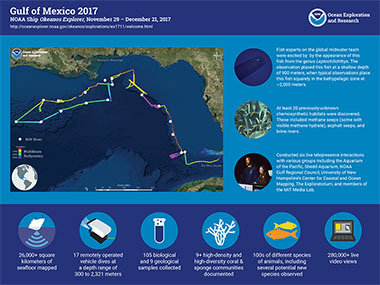 Infographic summarizing accomplishments from the Gulf of Mexico 2017 expedition.